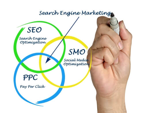 PPC Benefits over SEO