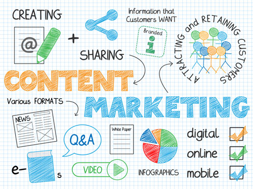 Using Content Marketing to Attract and Retain Customers