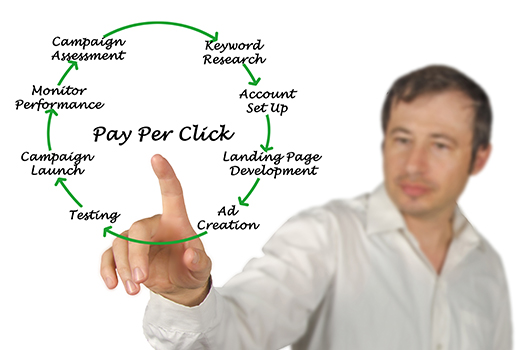 Boosting PPC Performance by Reviewing Ad Copy in San Diego, CA
