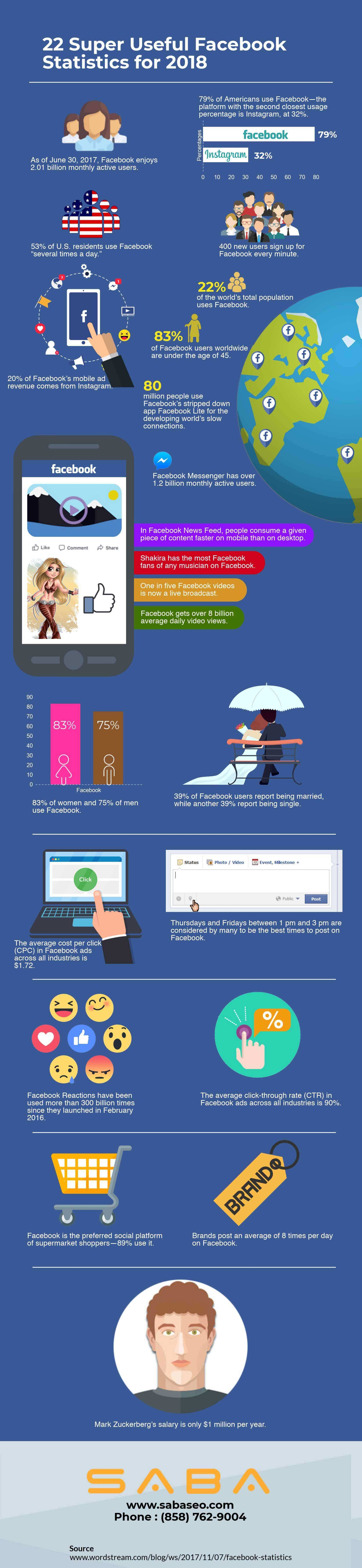 22 Super-Useful Facebook Statistics for 2018 [Infographic]
