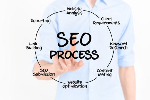 Learn the SEO Process in San Diego, CA