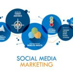Social Media Marketing Guidelines for 2021