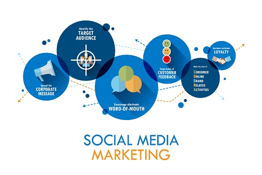 The New Rules of Social Media Marketing in 2021 in San Diego, CA