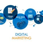 Digital Marketing Lessons to Learn from Leading Brands