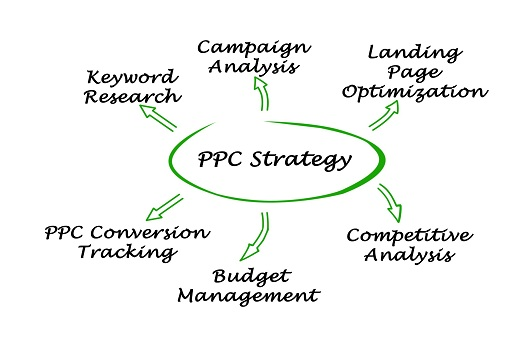 Tips For More Targeted & Engaging PPC Campaigns in San Diego, CA